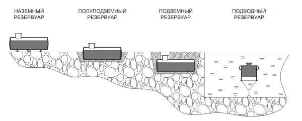 виды резервуаров для хранения нефтепродуктов