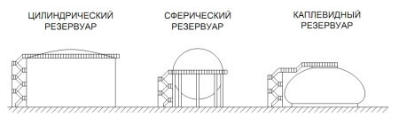 устройство резервуаров для нефтепродуктов