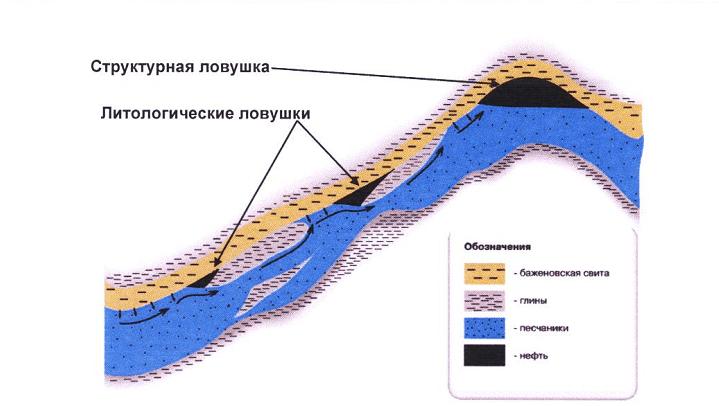 Ловушка нефти и газа
